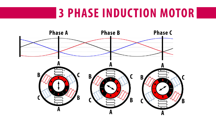 3 phase induction motor magnetic field illustration 2
